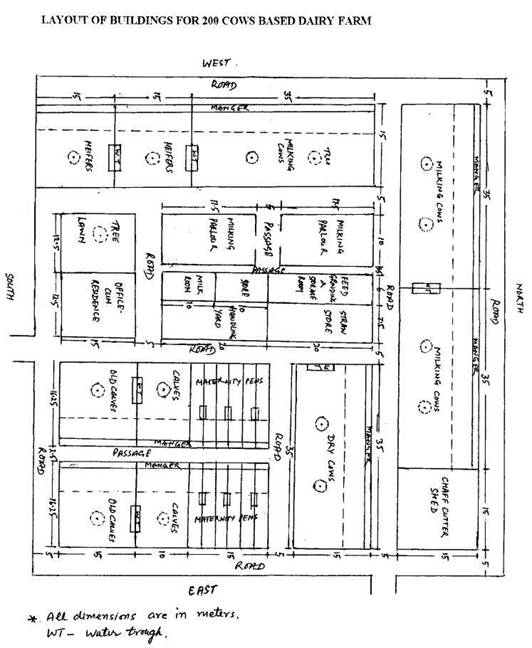 Model layouts of dairy farms of various sizes from dairy Small farm plans layout